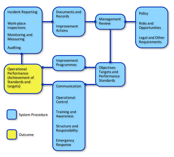 Flow chart of an environmental management system